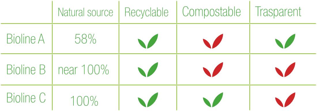Bioline Silcon Plastic Features Tab